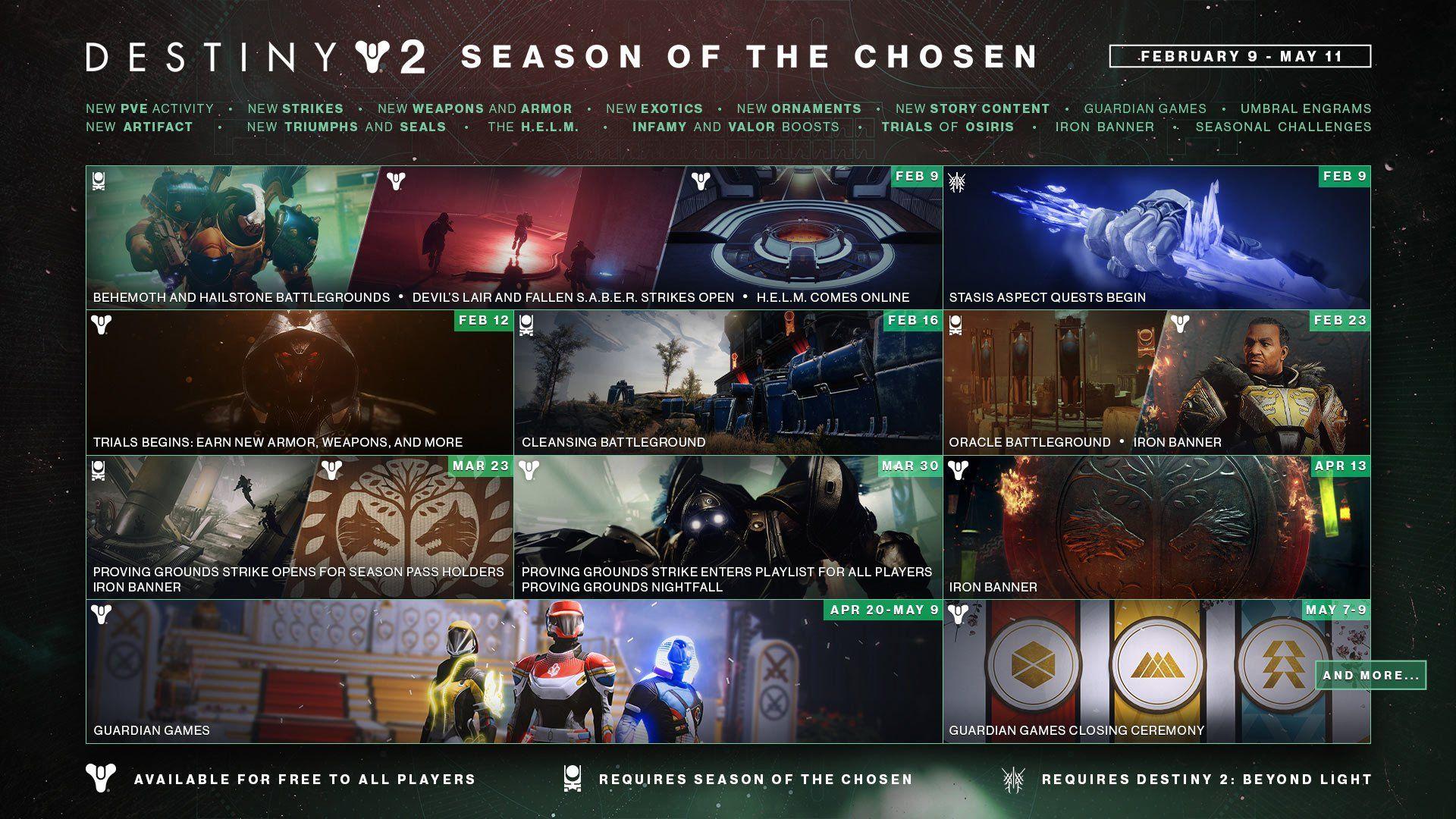 Season of the Chosen in Destiny 2 - Roadmap
